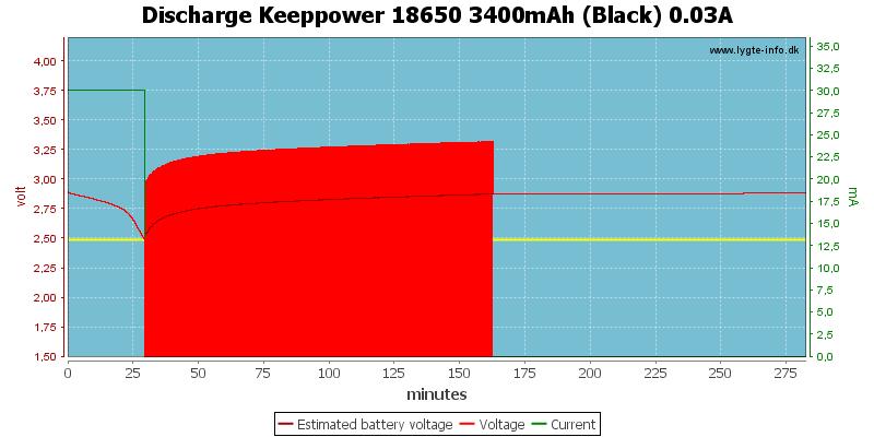 Discharge%20Keeppower%2018650%203400mAh%20(Black)%200.03A