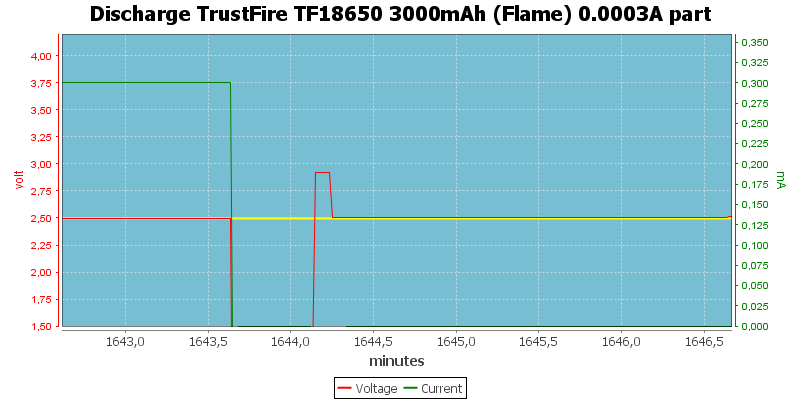 Discharge%20TrustFire%20TF18650%203000mAh%20(Flame)%200.0003A%20part
