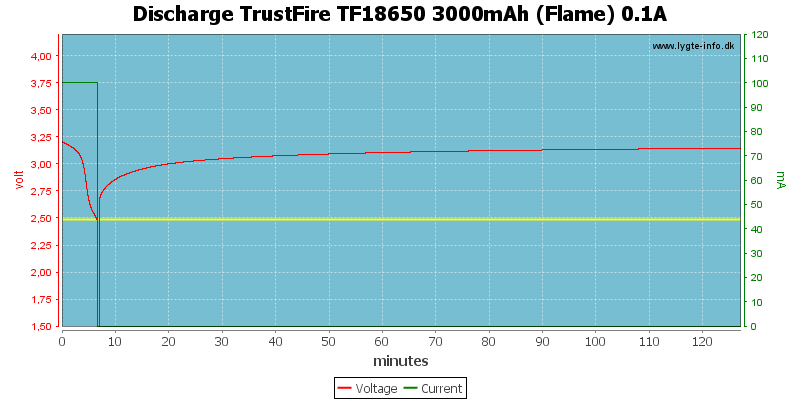 Discharge%20TrustFire%20TF18650%203000mAh%20(Flame)%200.1A