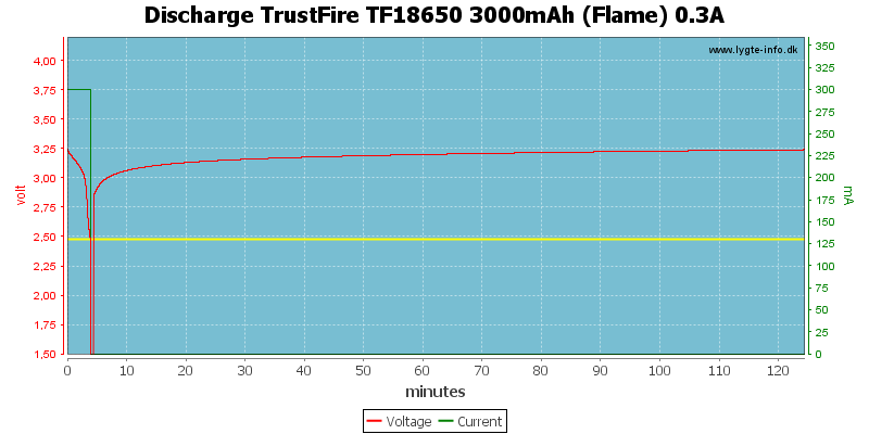 Discharge%20TrustFire%20TF18650%203000mAh%20(Flame)%200.3A