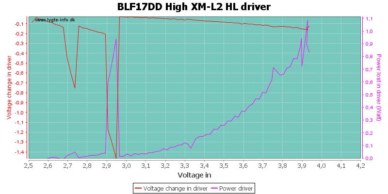 BLF17DD%20High%20XM-L2%20HLDriver
