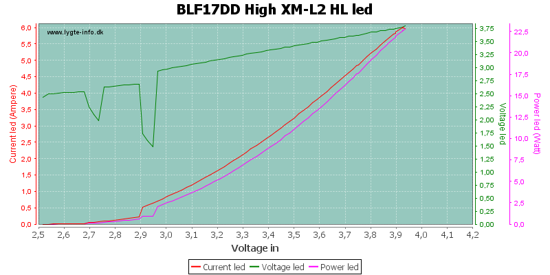 BLF17DD%20High%20XM-L2%20HLLed