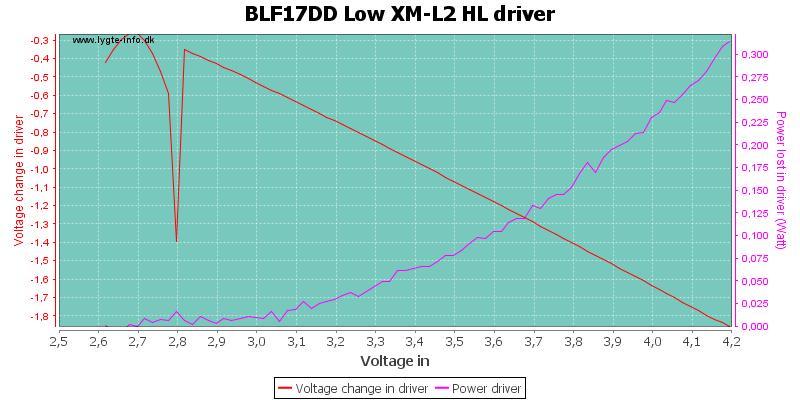 BLF17DD%20Low%20XM-L2%20HLDriver