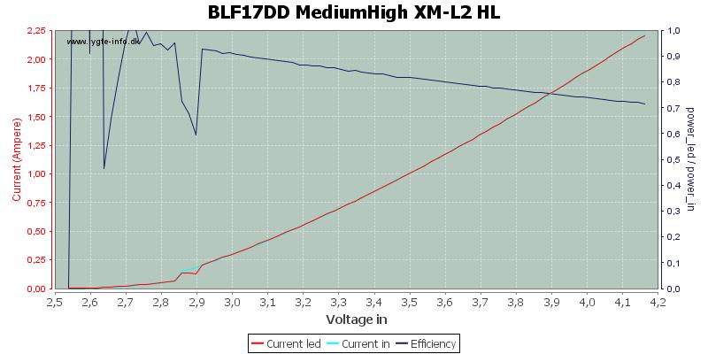 BLF17DD%20MediumHigh%20XM-L2%20HL