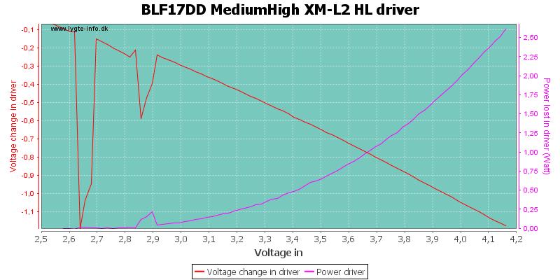 BLF17DD%20MediumHigh%20XM-L2%20HLDriver