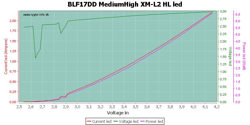 BLF17DD%20MediumHigh%20XM-L2%20HLLed