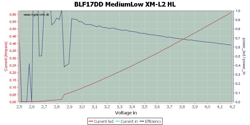 BLF17DD%20MediumLow%20XM-L2%20HL