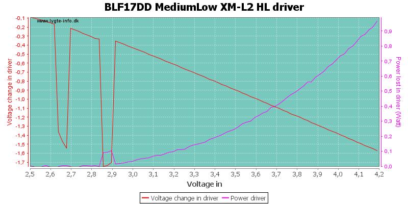 BLF17DD%20MediumLow%20XM-L2%20HLDriver