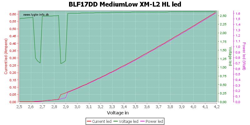 BLF17DD%20MediumLow%20XM-L2%20HLLed