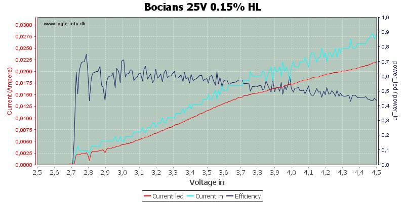 Bocians%2025V%200.15%25%20HL