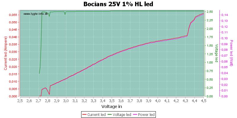 Bocians%2025V%201%25%20HLLed