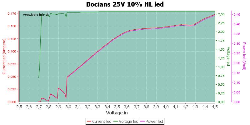 Bocians%2025V%2010%25%20HLLed