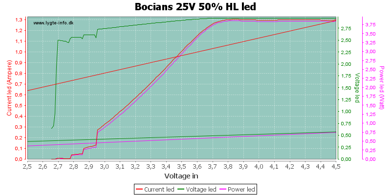 Bocians%2025V%2050%25%20HLLed