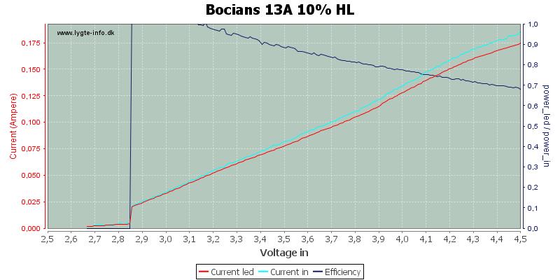 Bocians%2013A%2010%25%20HL
