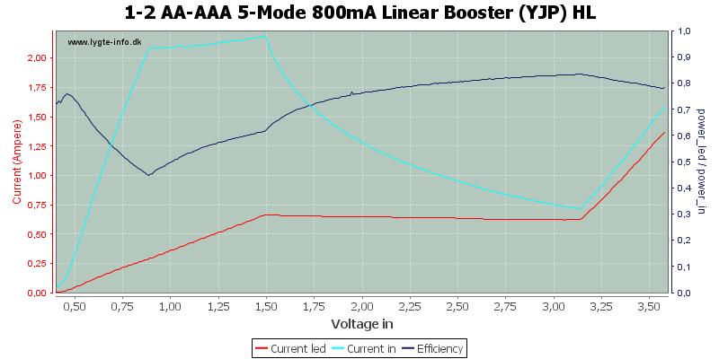 1-2%20AA-AAA%205-Mode%20800mA%20Linear%20Booster%20%28YJP%29%20HL