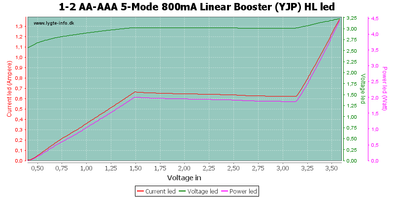 1-2%20AA-AAA%205-Mode%20800mA%20Linear%20Booster%20%28YJP%29%20HLLed