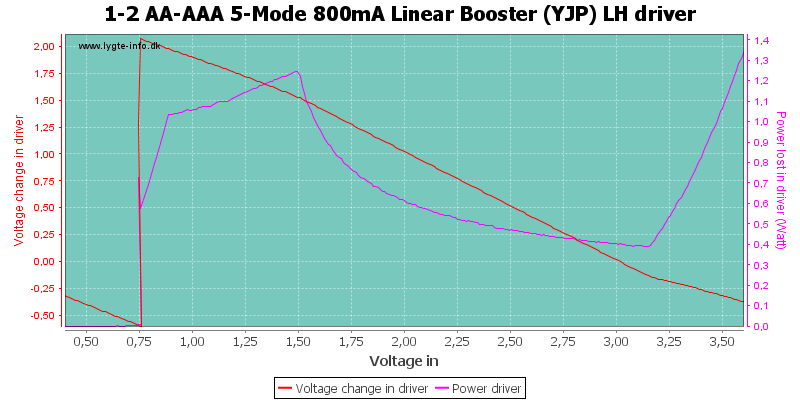 1-2%20AA-AAA%205-Mode%20800mA%20Linear%20Booster%20%28YJP%29%20LHDriver