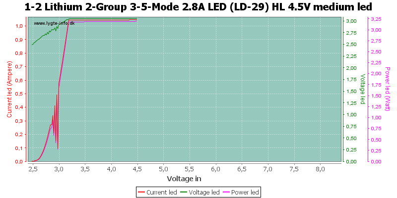 1-2%20Lithium%202-Group%203-5-Mode%202.8A%20LED%20(LD-29)%20HL%204.5V%20mediumLed