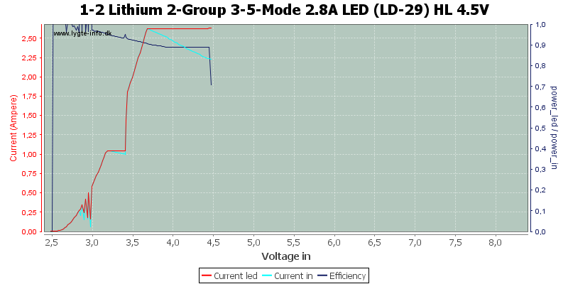 1-2%20Lithium%202-Group%203-5-Mode%202.8A%20LED%20(LD-29)%20HL%204.5V