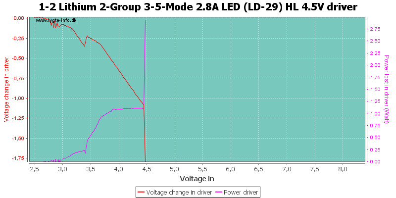 1-2%20Lithium%202-Group%203-5-Mode%202.8A%20LED%20(LD-29)%20HL%204.5VDriver