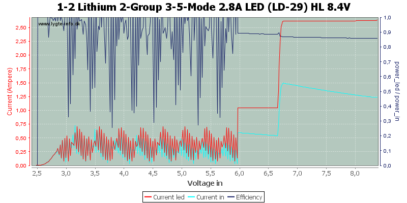 1-2%20Lithium%202-Group%203-5-Mode%202.8A%20LED%20(LD-29)%20HL%208.4V