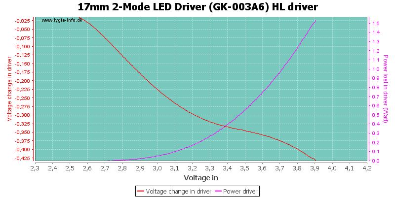 17mm%202-Mode%20LED%20Driver%20(GK-003A6)%20HLDriver