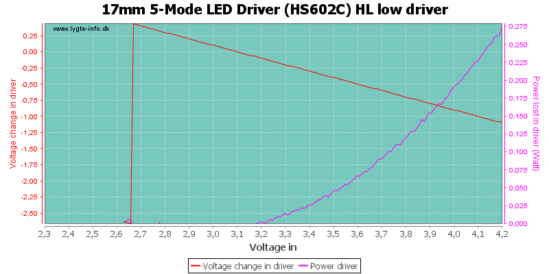 17mm%205-Mode%20LED%20Driver%20(HS602C)%20HL%20lowDriver