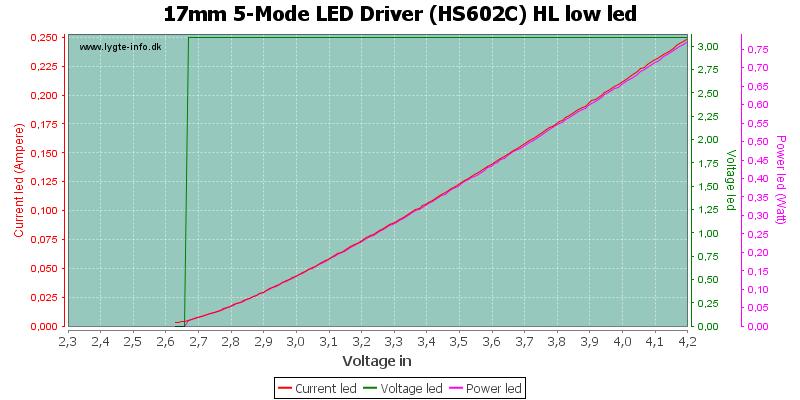 17mm%205-Mode%20LED%20Driver%20(HS602C)%20HL%20lowLed