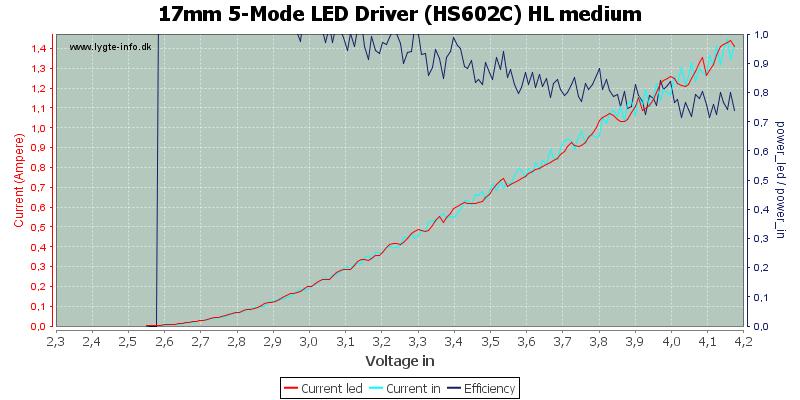 17mm%205-Mode%20LED%20Driver%20(HS602C)%20HL%20medium