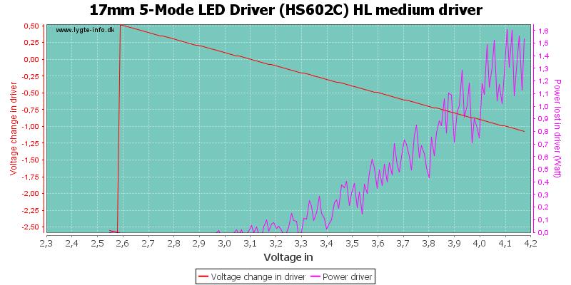 17mm%205-Mode%20LED%20Driver%20(HS602C)%20HL%20mediumDriver