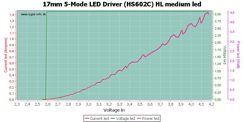 17mm%205-Mode%20LED%20Driver%20(HS602C)%20HL%20mediumLed
