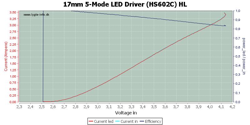 17mm%205-Mode%20LED%20Driver%20(HS602C)%20HL