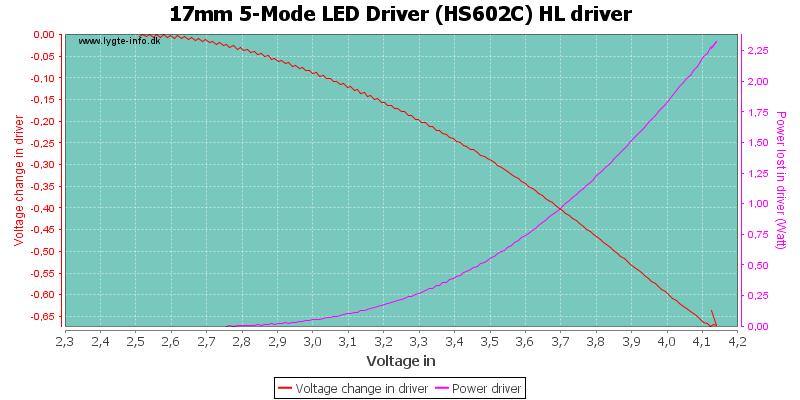 17mm%205-Mode%20LED%20Driver%20(HS602C)%20HLDriver