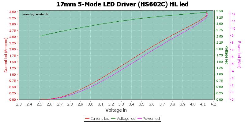17mm%205-Mode%20LED%20Driver%20(HS602C)%20HLLed