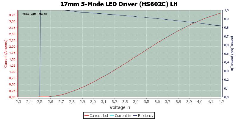 17mm%205-Mode%20LED%20Driver%20(HS602C)%20LH