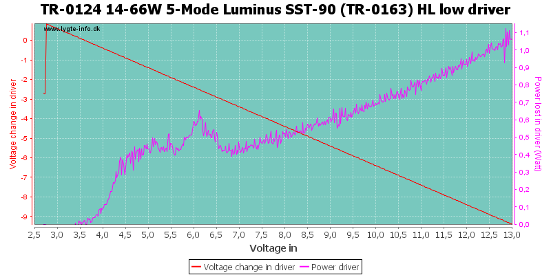 TR-0124%2014-66W%205-Mode%20Luminus%20SST-90%20(TR-0163)%20HL%20lowDriver