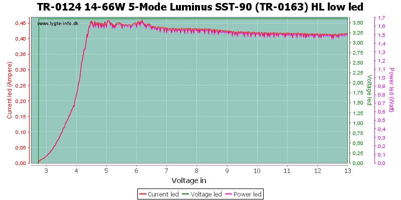 TR-0124%2014-66W%205-Mode%20Luminus%20SST-90%20(TR-0163)%20HL%20lowLed