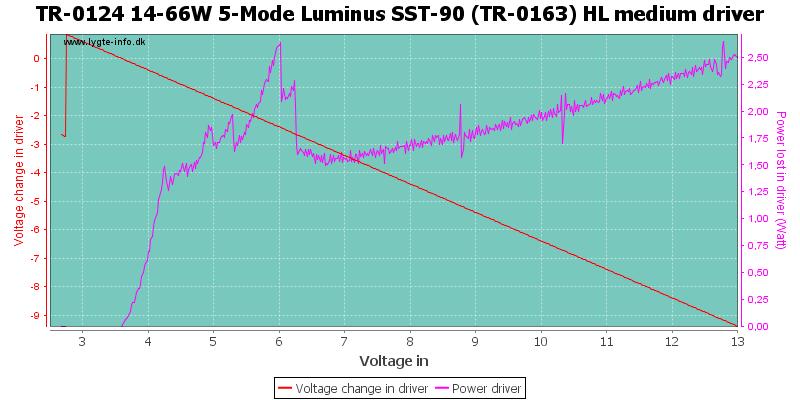 TR-0124%2014-66W%205-Mode%20Luminus%20SST-90%20(TR-0163)%20HL%20mediumDriver