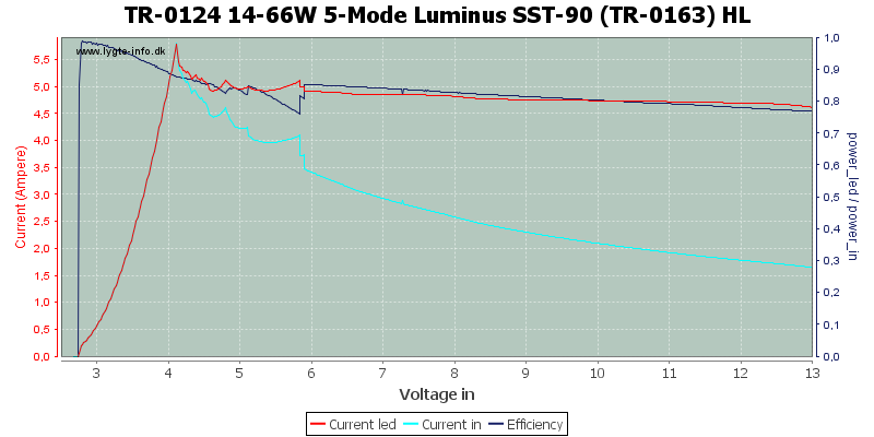TR-0124%2014-66W%205-Mode%20Luminus%20SST-90%20(TR-0163)%20HL