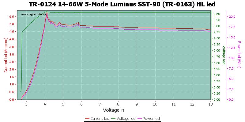 TR-0124%2014-66W%205-Mode%20Luminus%20SST-90%20(TR-0163)%20HLLed