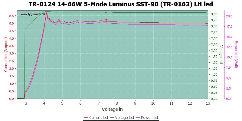 TR-0124%2014-66W%205-Mode%20Luminus%20SST-90%20(TR-0163)%20LHLed