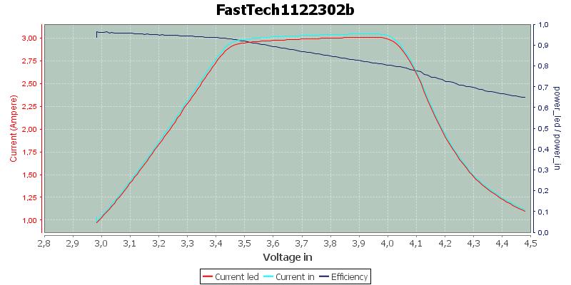FastTech1122302b