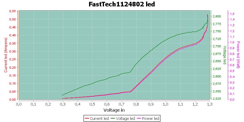 FastTech1124802Led