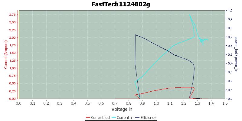 FastTech1124802g