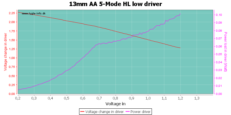 13mm%20AA%205-Mode%20HL%20lowDriver