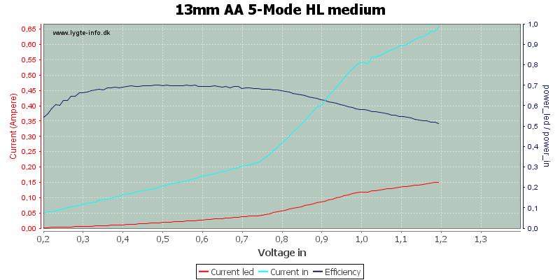 13mm%20AA%205-Mode%20HL%20medium