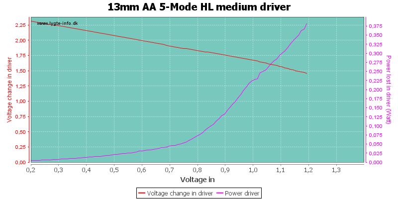 13mm%20AA%205-Mode%20HL%20mediumDriver