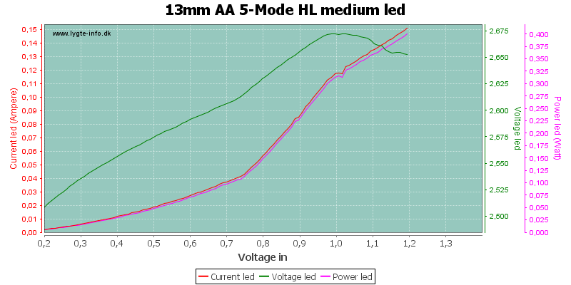 13mm%20AA%205-Mode%20HL%20mediumLed