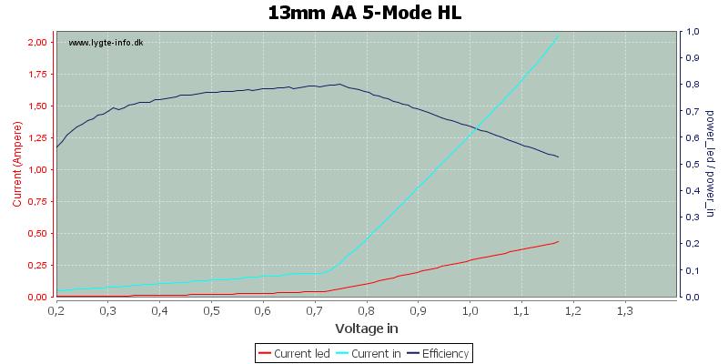 13mm%20AA%205-Mode%20HL
