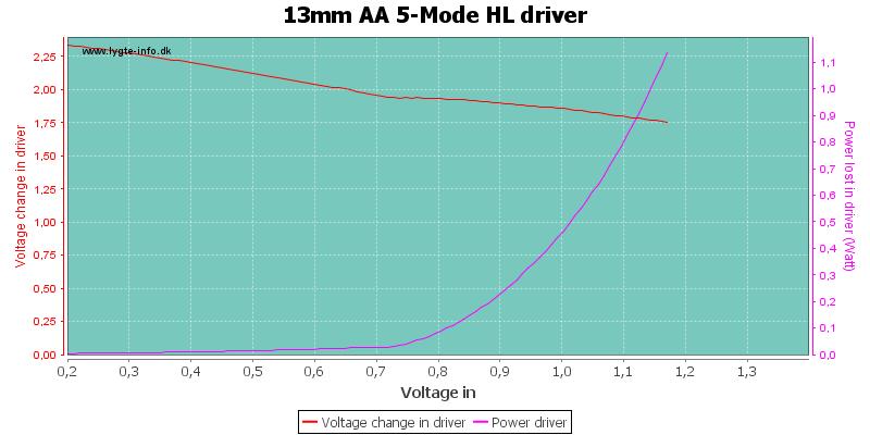 13mm%20AA%205-Mode%20HLDriver